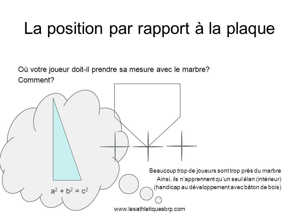 La position par rapport à la plaque