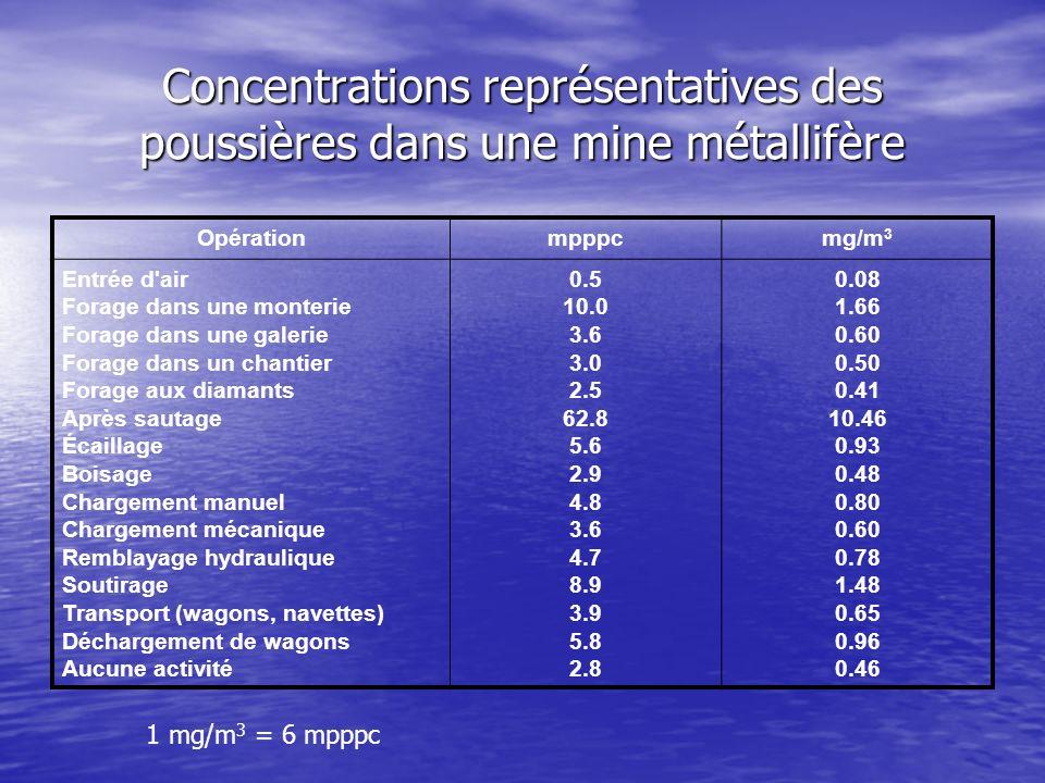 Concentrations représentatives des poussières dans une mine métallifère