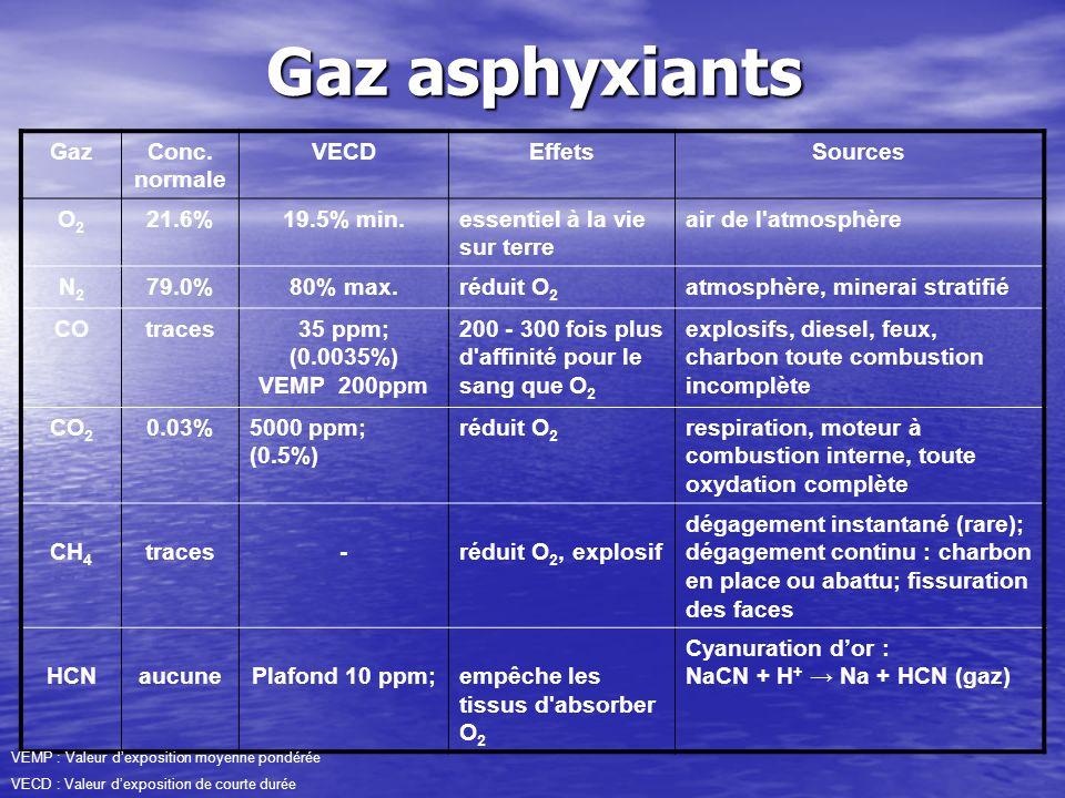 Gaz asphyxiants Gaz Conc. normale VECD Effets Sources O2 21.6%