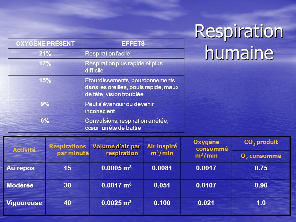 Respirations par minute Volume d'air par respiration