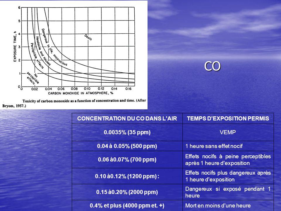 CONCENTRATION DU CO DANS L AIR TEMPS D EXPOSITION PERMIS