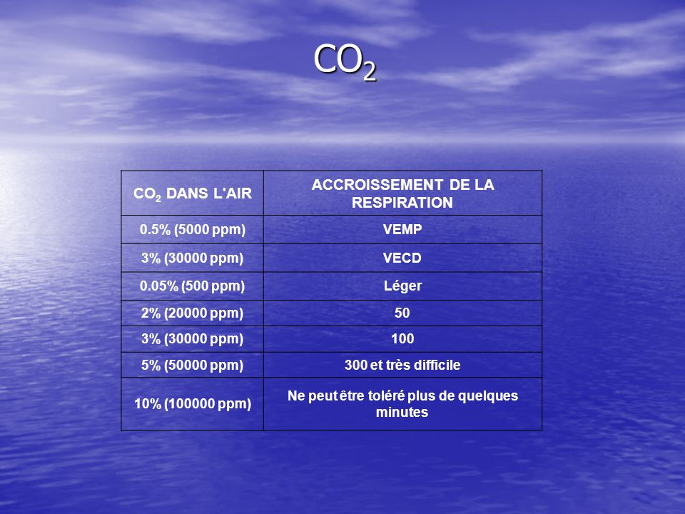 CO2 ACCROISSEMENT DE LA RESPIRATION CO2 DANS L AIR 0.5% (5000 ppm)