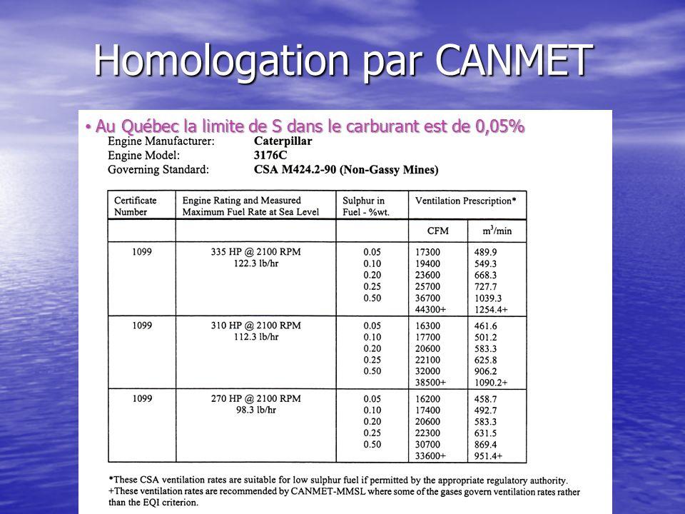 Homologation par CANMET