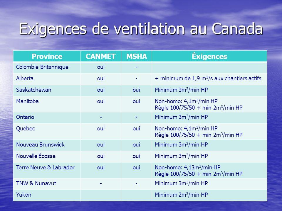 Exigences de ventilation au Canada