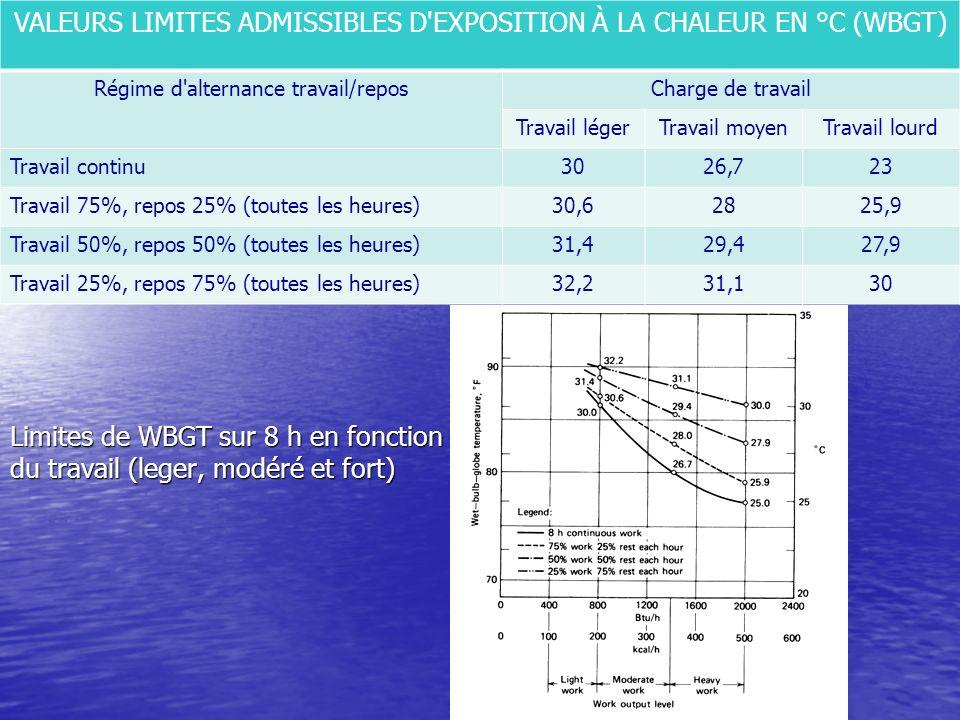 Limites de WBGT sur 8 h en fonction du travail (leger, modéré et fort)