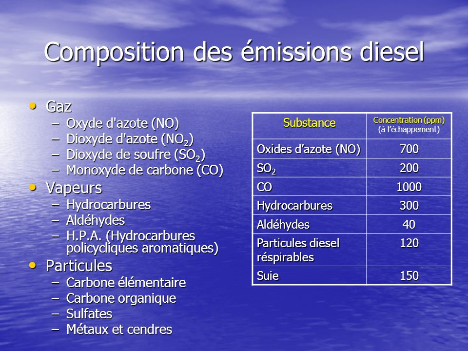 Composition des émissions diesel