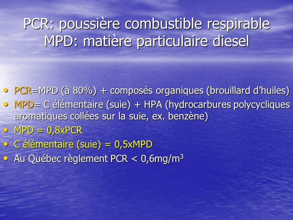 PCR: poussière combustible respirable MPD: matière particulaire diesel