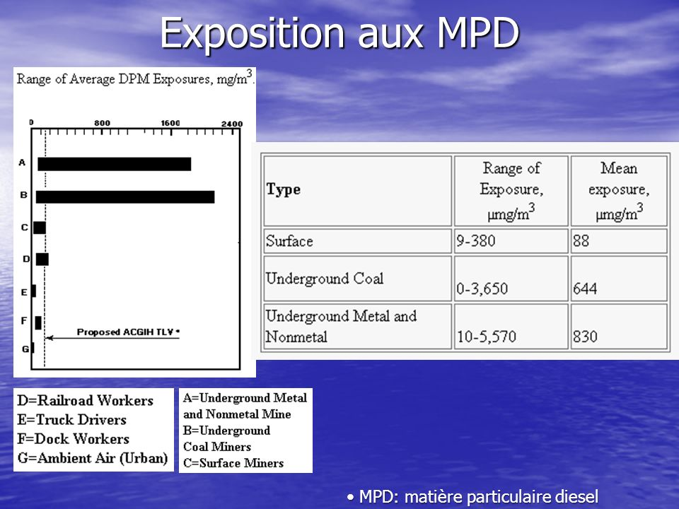 Exposition aux MPD MPD: matière particulaire diesel