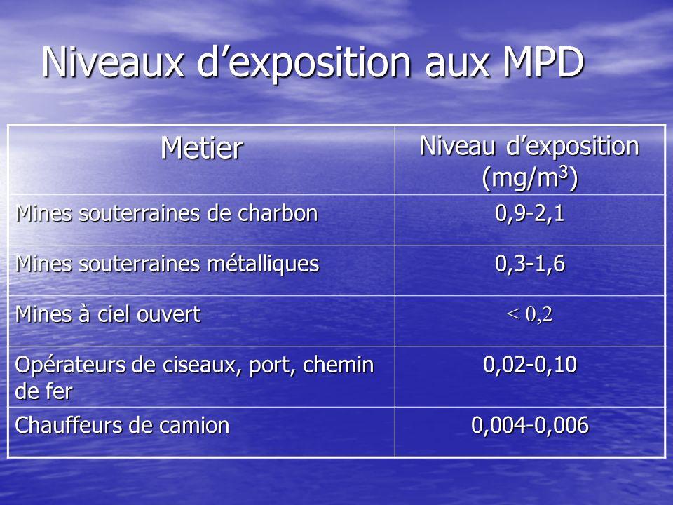 Niveaux d'exposition aux MPD
