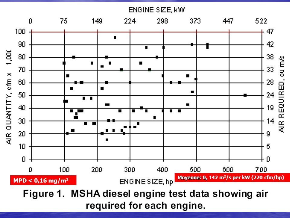 Moyenne: 0, 142 m3/s per kW (220 cfm/hp)