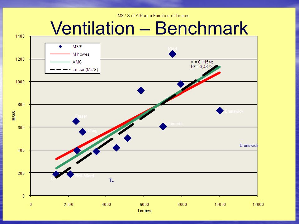 Ventilation – Benchmark