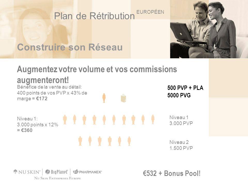Plan de Rétribution Construire son Réseau