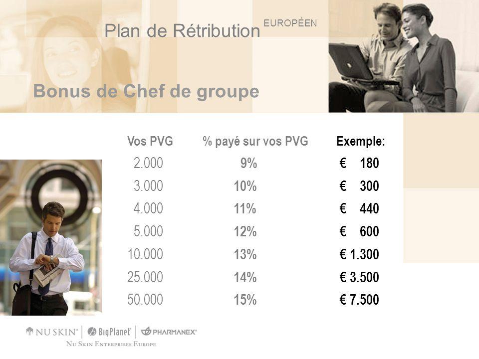 Plan de Rétribution Bonus de Chef de groupe 2.000 9% € 180