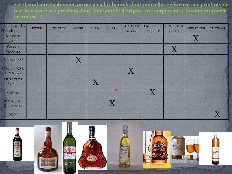 2.2 Il souhaite également proposer à la clientèle huit nouvelles références de produits de bar. Reclassez ces produits dans leur famille d'origine en complétant le document fourni en annexe A.