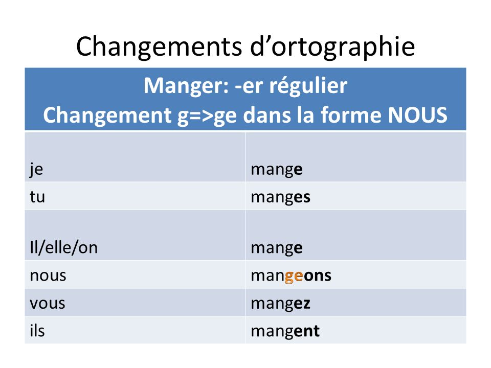 Changements d'ortographie