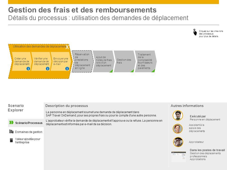 Gestion des frais et des remboursements Détails du processus : utilisation des demandes de déplacement
