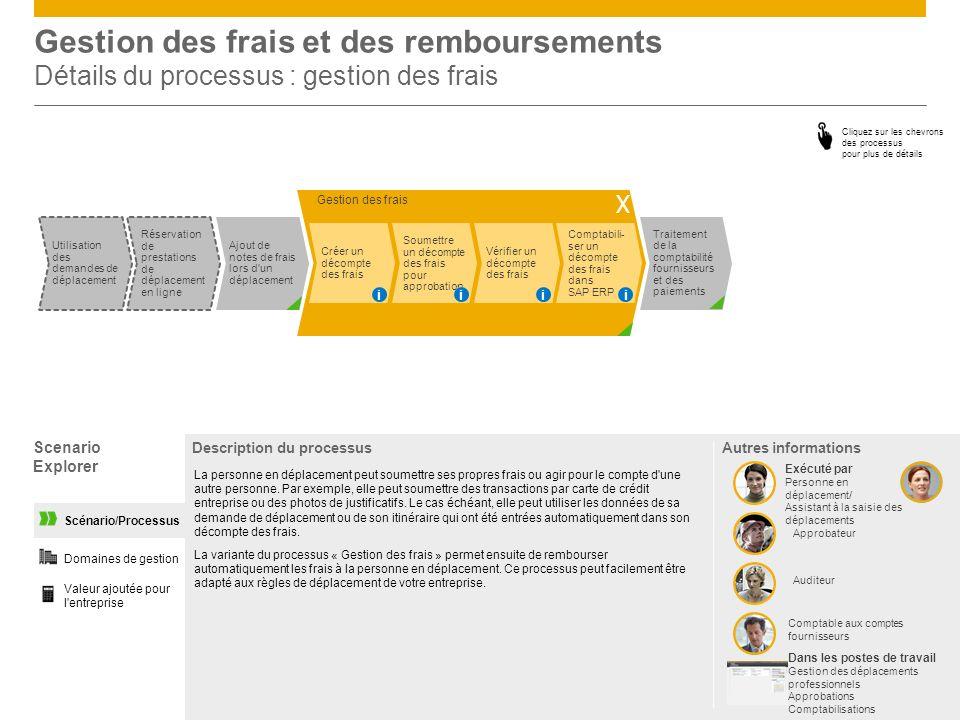 Gestion des frais et des remboursements Détails du processus : gestion des frais