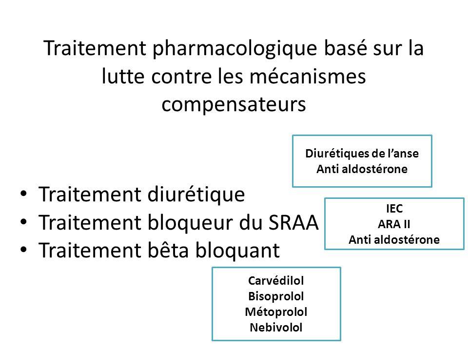 Traitement diurétique Traitement bloqueur du SRAA