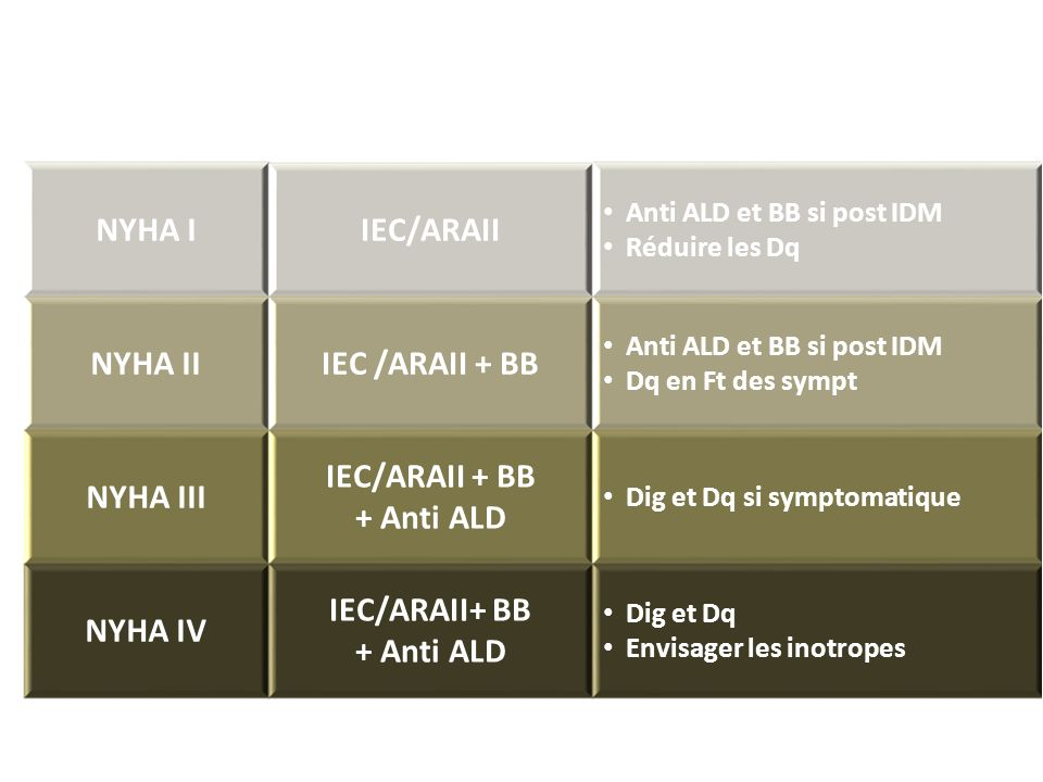 NYHA I IEC/ARAII NYHA II IEC /ARAII + BB NYHA III IEC/ARAII + BB