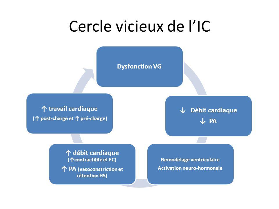Cercle vicieux de l'IC ↑ débit cardiaque (↑contractilité et FC)