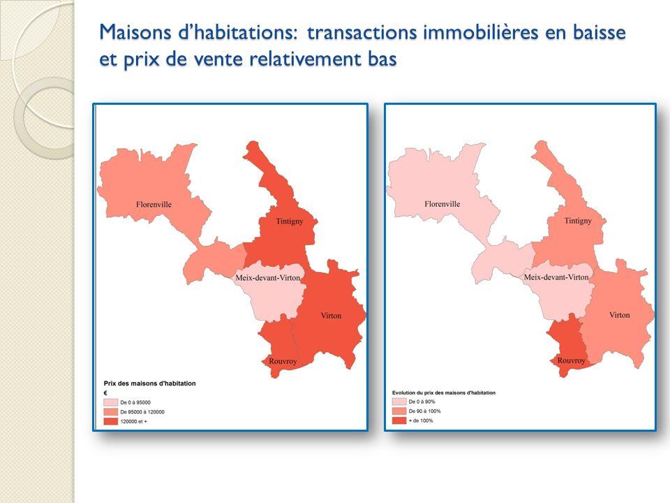Maisons d'habitations: transactions immobilières en baisse et prix de vente relativement bas