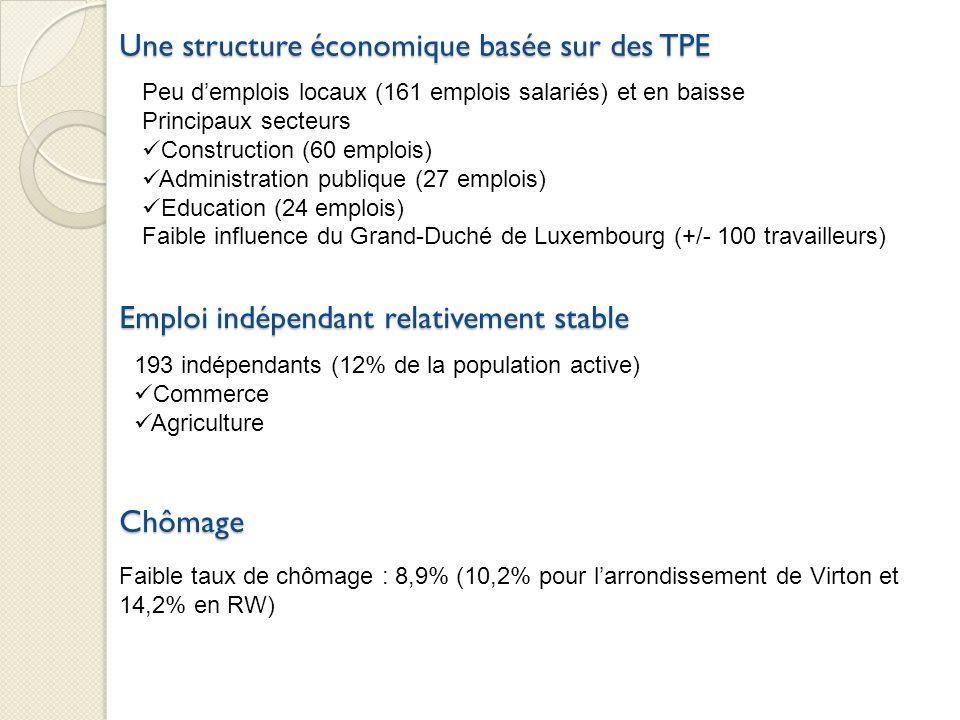 Une structure économique basée sur des TPE