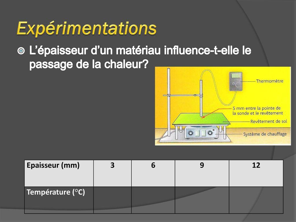 Transferts thermiques ppt video online t l charger - Symptome d un coup de chaleur ...