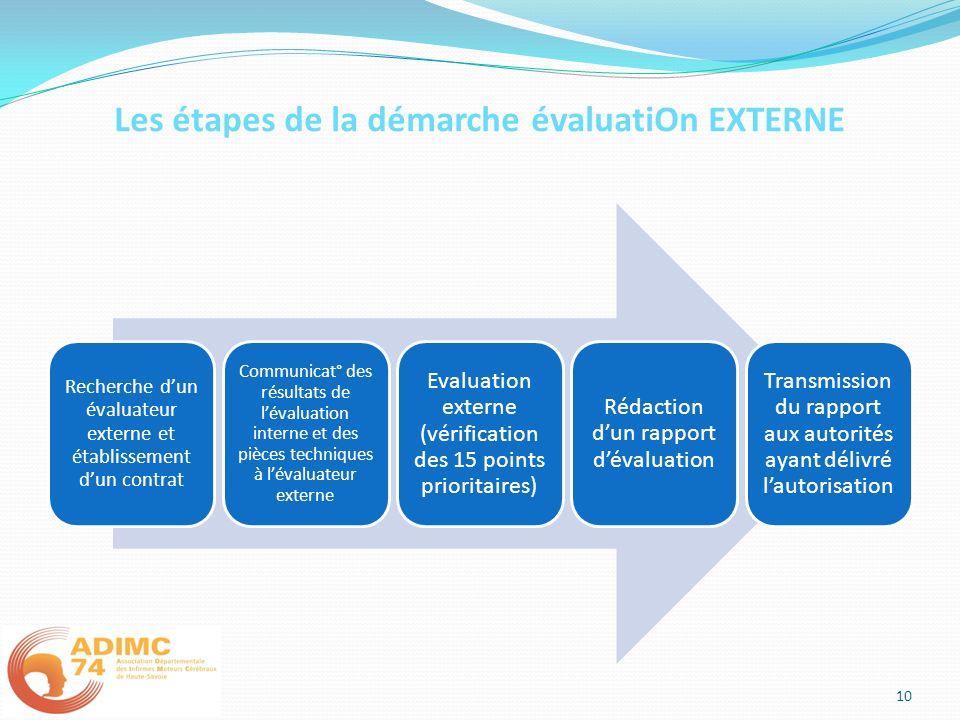 Les étapes de la démarche évaluatiOn EXTERNE