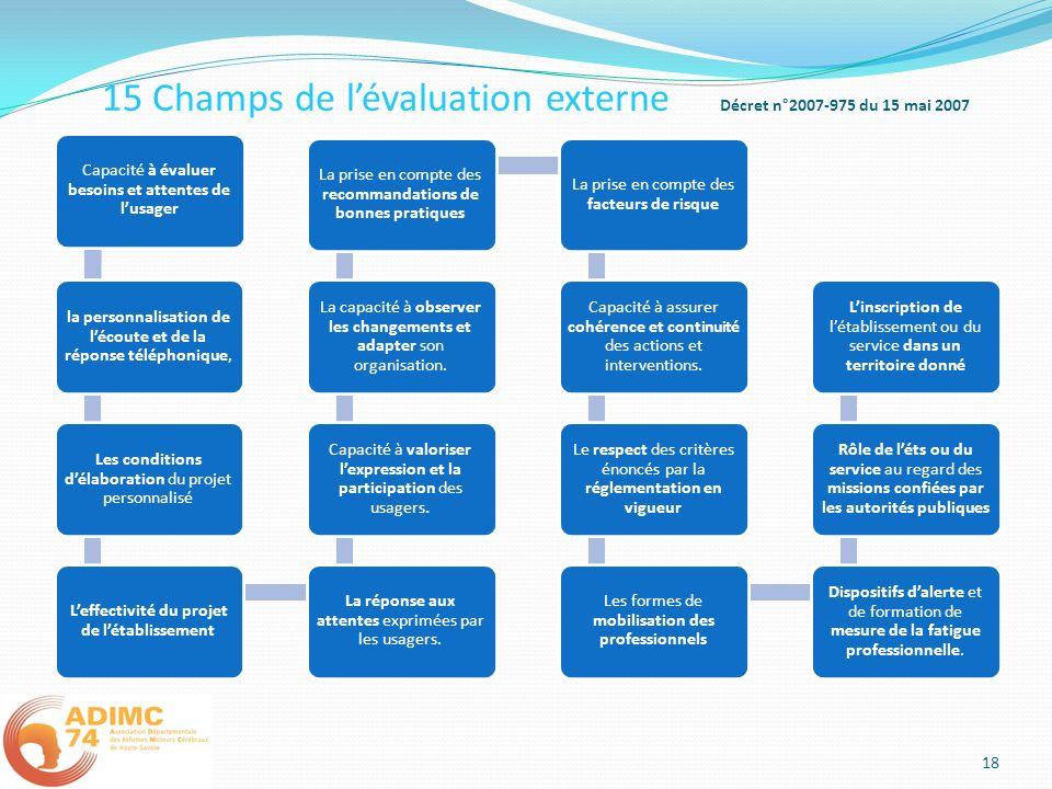 15 Champs de l'évaluation externe Décret n°2007-975 du 15 mai 2007
