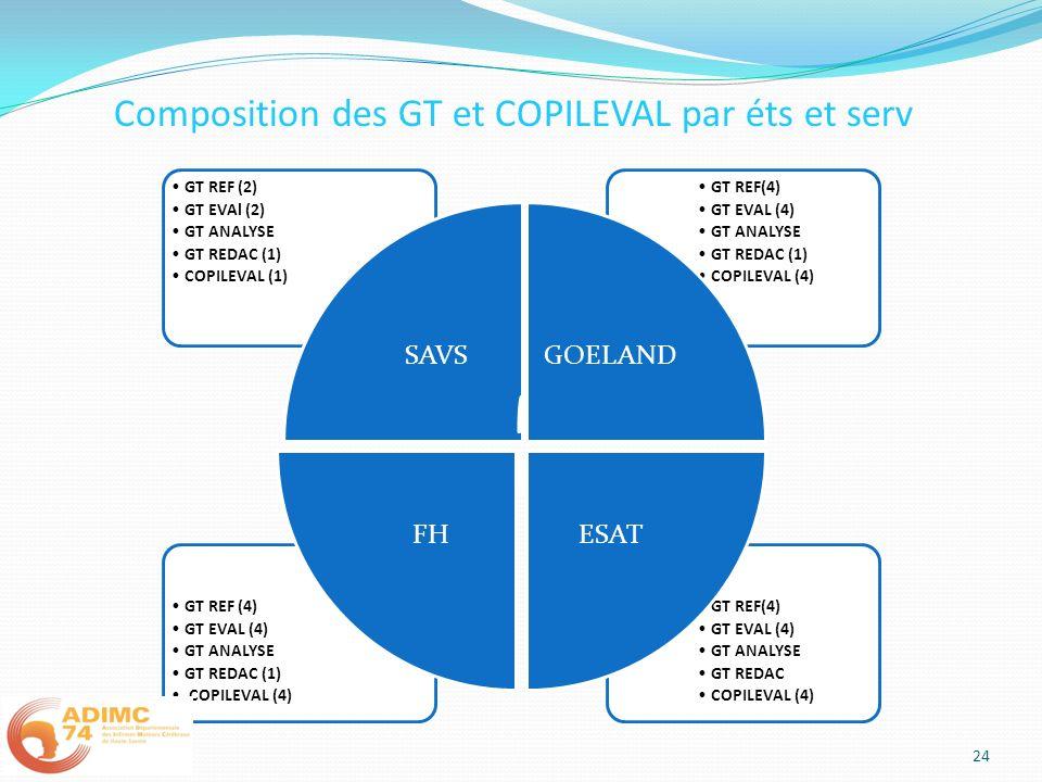 Composition des GT et COPILEVAL par éts et serv