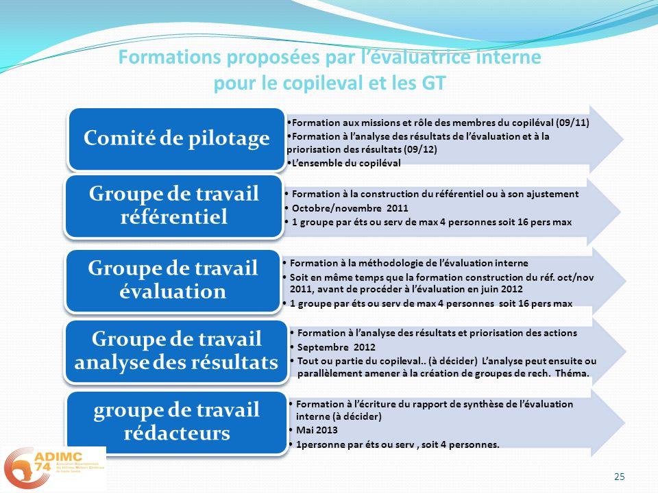 Formations proposées par l'évaluatrice interne pour le copileval et les GT