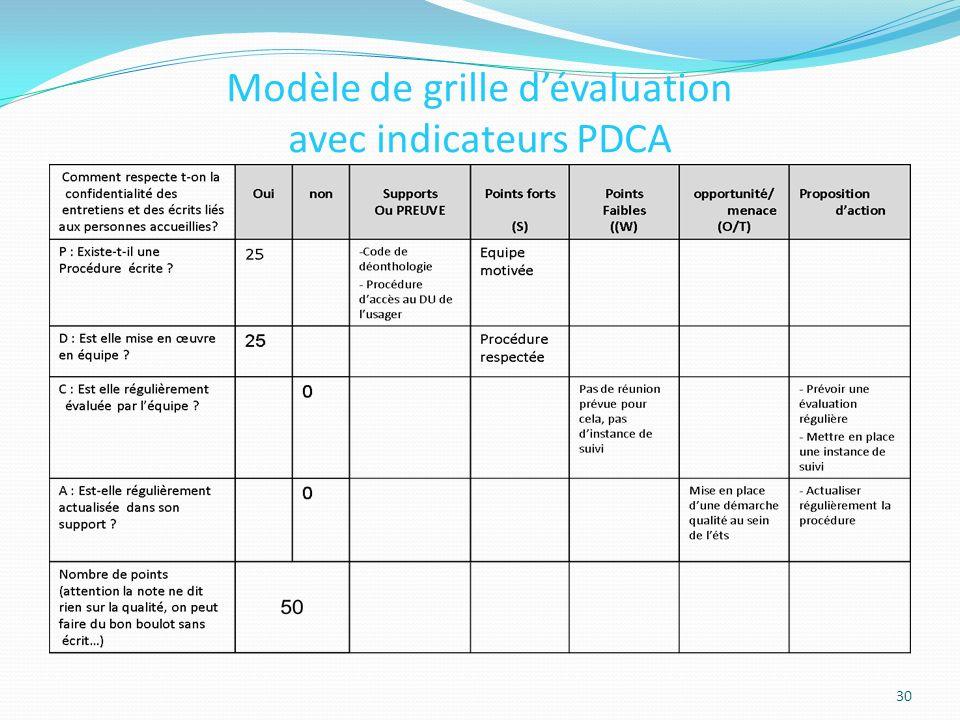 Modèle de grille d'évaluation avec indicateurs PDCA