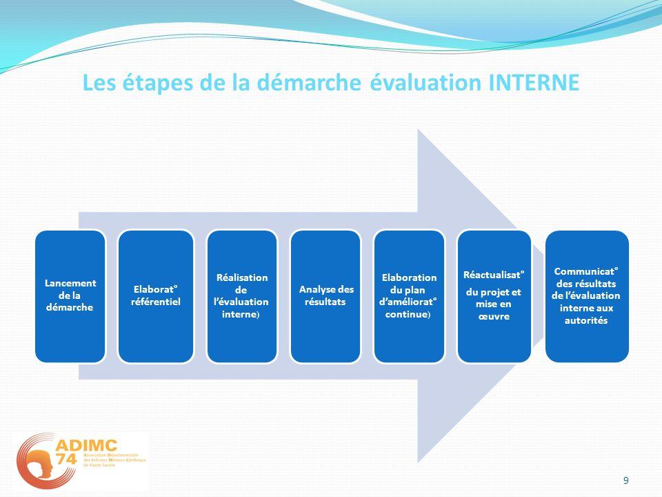 Les étapes de la démarche évaluation INTERNE