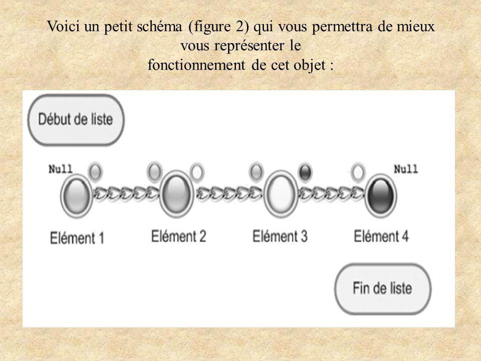 Voici un petit schéma (figure 2) qui vous permettra de mieux vous représenter le fonctionnement de cet objet :
