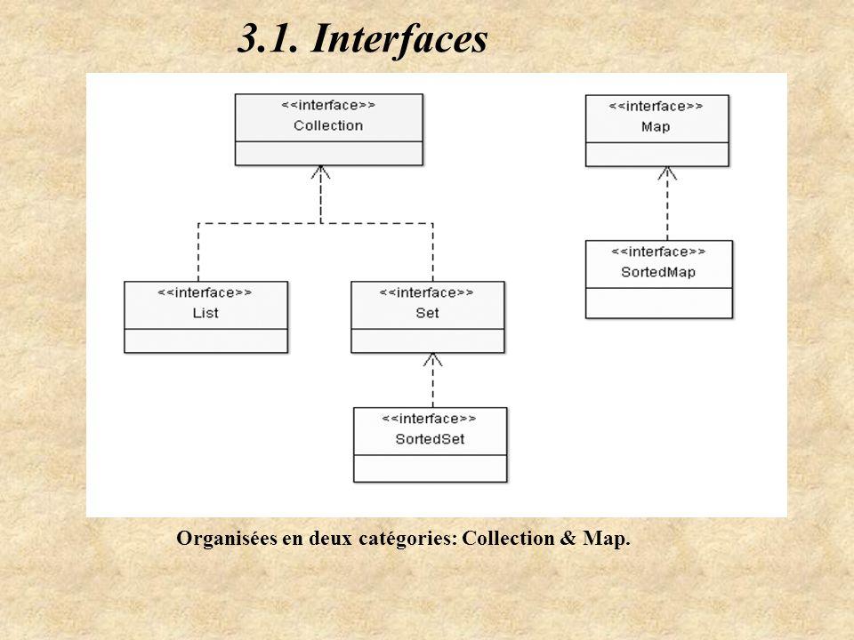 3.1. Interfaces Organisées en deux catégories: Collection & Map.