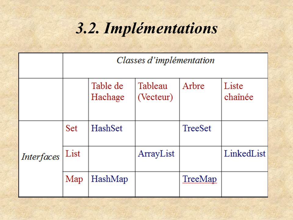 3.2. Implémentations
