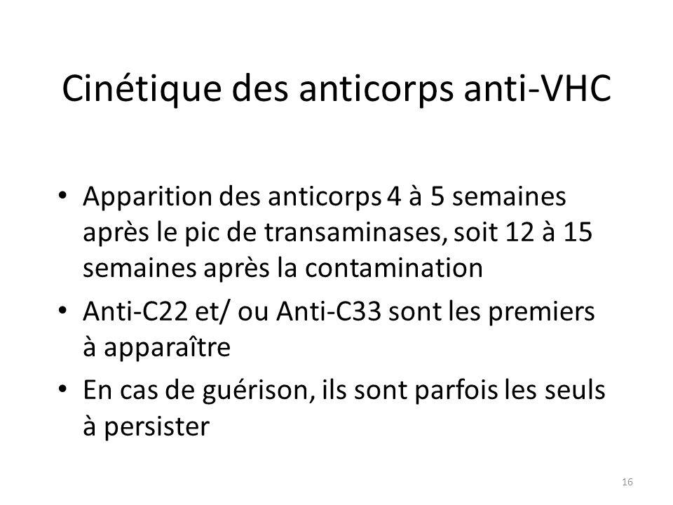 Cinétique des anticorps anti-VHC