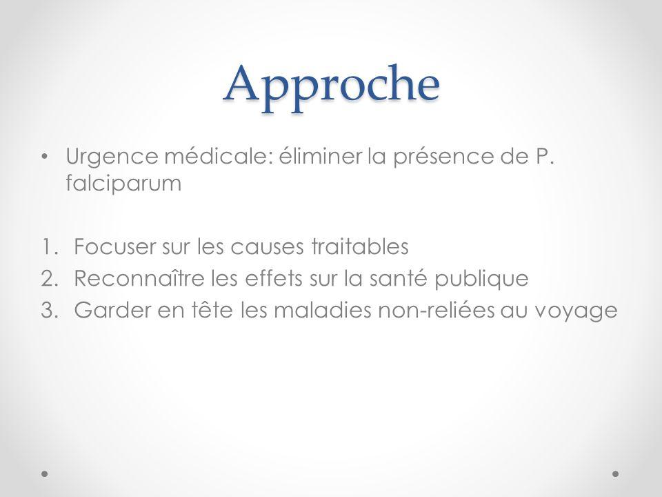 Approche Urgence médicale: éliminer la présence de P. falciparum