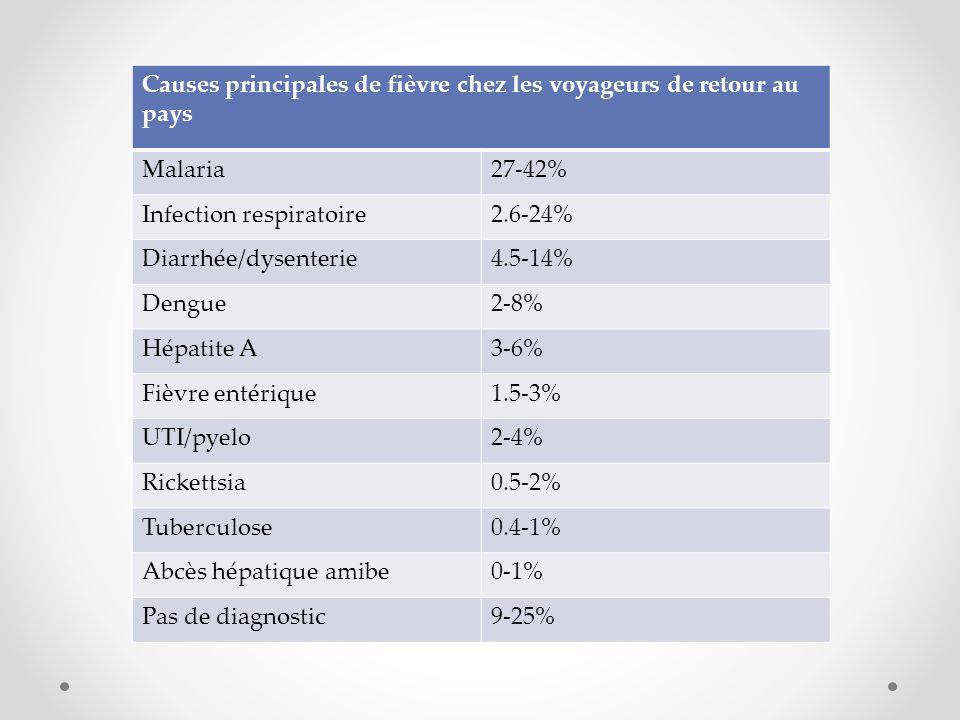 Causes principales de fièvre chez les voyageurs de retour au pays