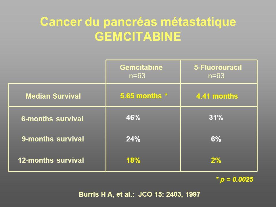 Cancer du pancréas métastatique GEMCITABINE