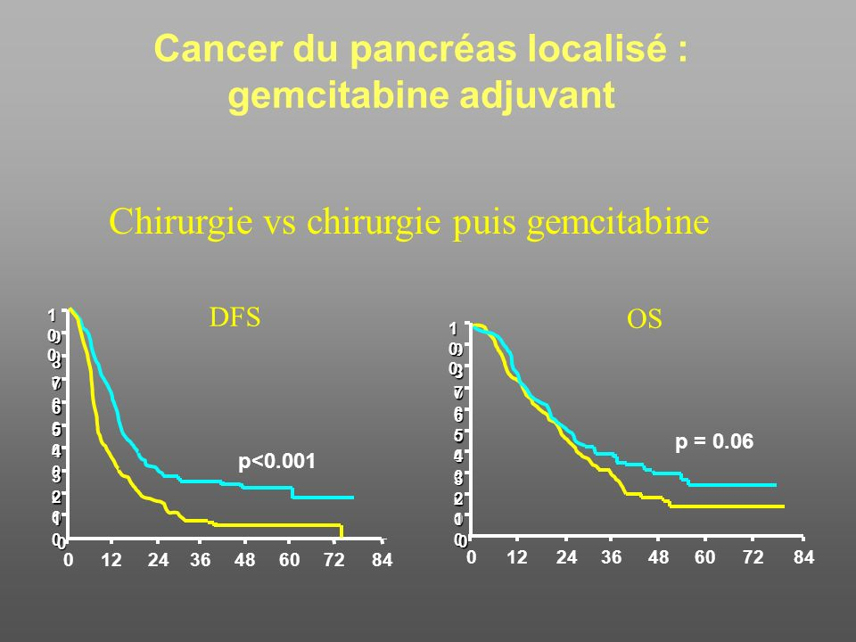 Cancer du pancréas localisé : gemcitabine adjuvant