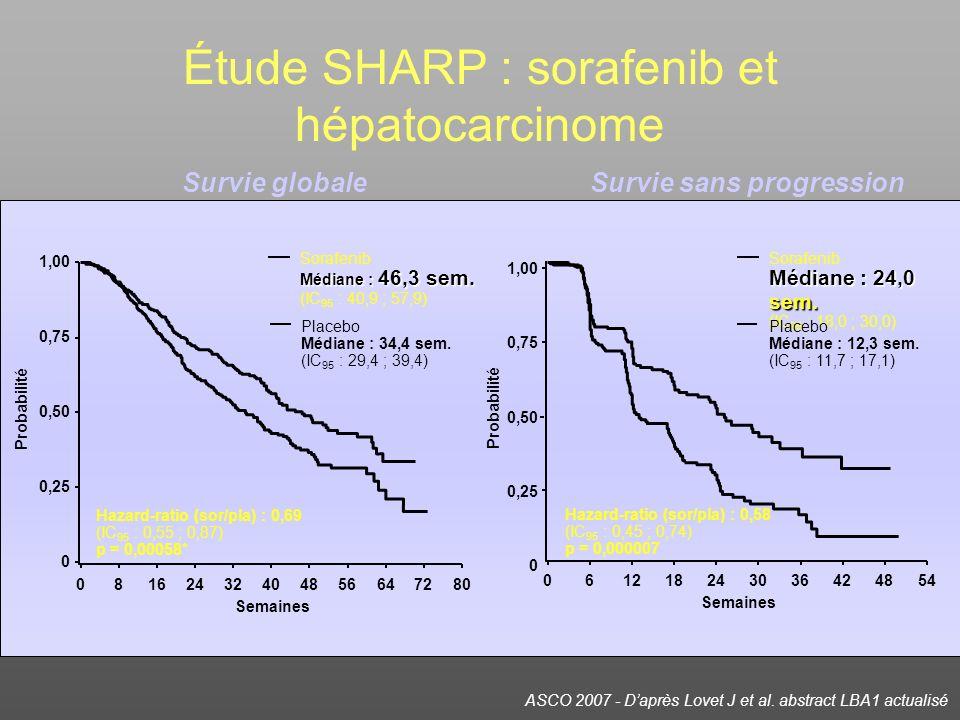 Étude SHARP : sorafenib et hépatocarcinome