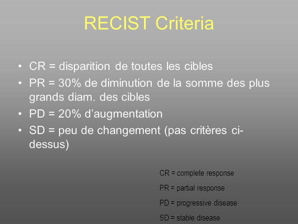 RECIST Criteria CR = disparition de toutes les cibles