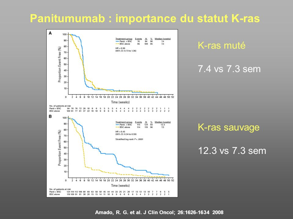 Panitumumab : importance du statut K-ras