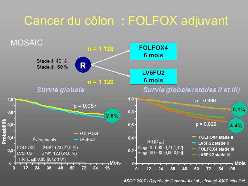 Cancer du côlon : FOLFOX adjuvant