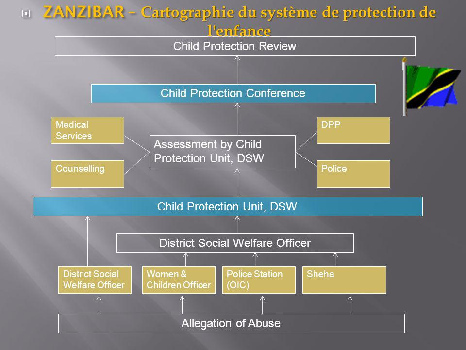 ZANZIBAR – Cartographie du système de protection de l enfance