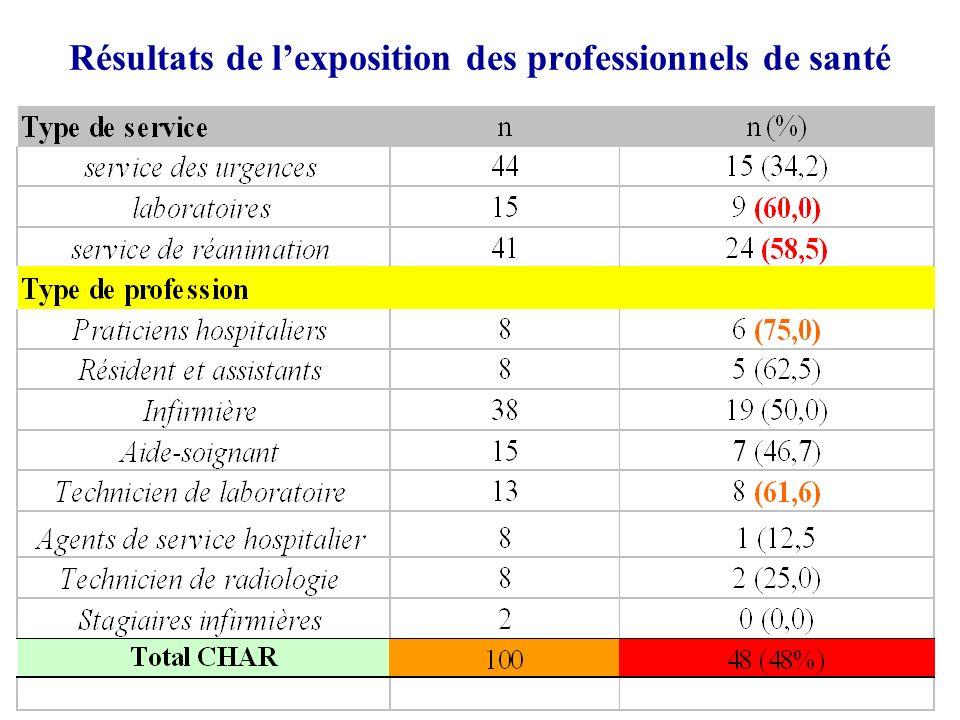 Résultats de l'exposition des professionnels de santé
