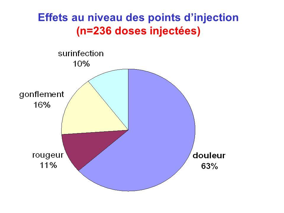 Effets au niveau des points d'injection (n=236 doses injectées)