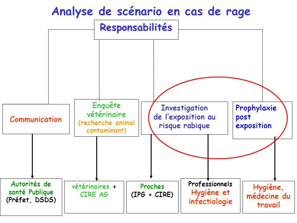 Analyse de scénario en cas de rage