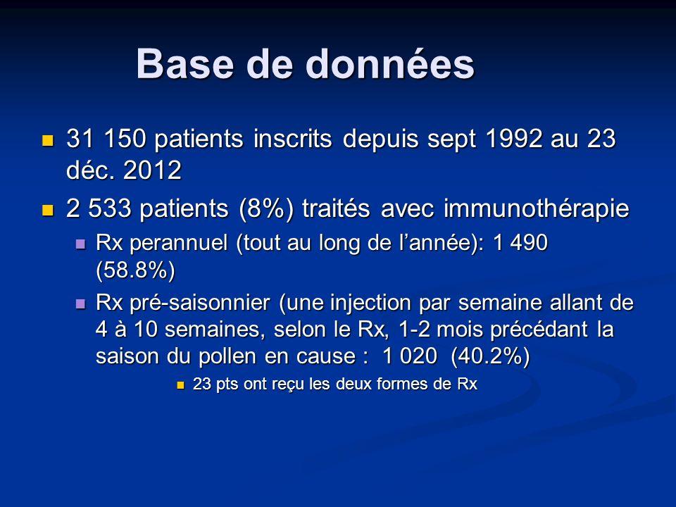 Base de données 31 150 patients inscrits depuis sept 1992 au 23 déc. 2012. 2 533 patients (8%) traités avec immunothérapie.